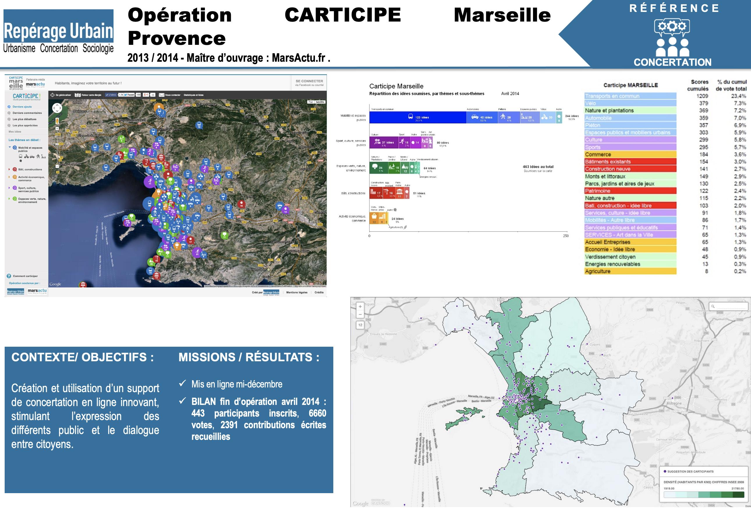 2014 - Carticipe Marseille